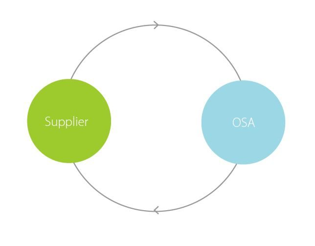 suplier-OSA-644x502